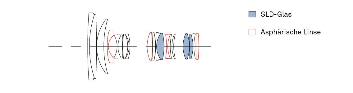 Konstruktion_24-70mm_F28_DG_OS_HSM_Art