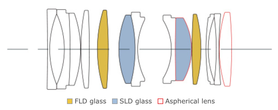 Sigma-70mm-f2.8-DG-MACRO-Art-lens-design-optische-Rechnung